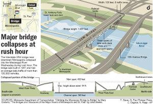 Minn_bridge